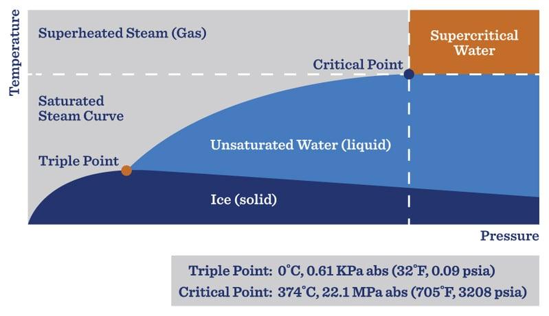 Types of steam in industrial steam generation