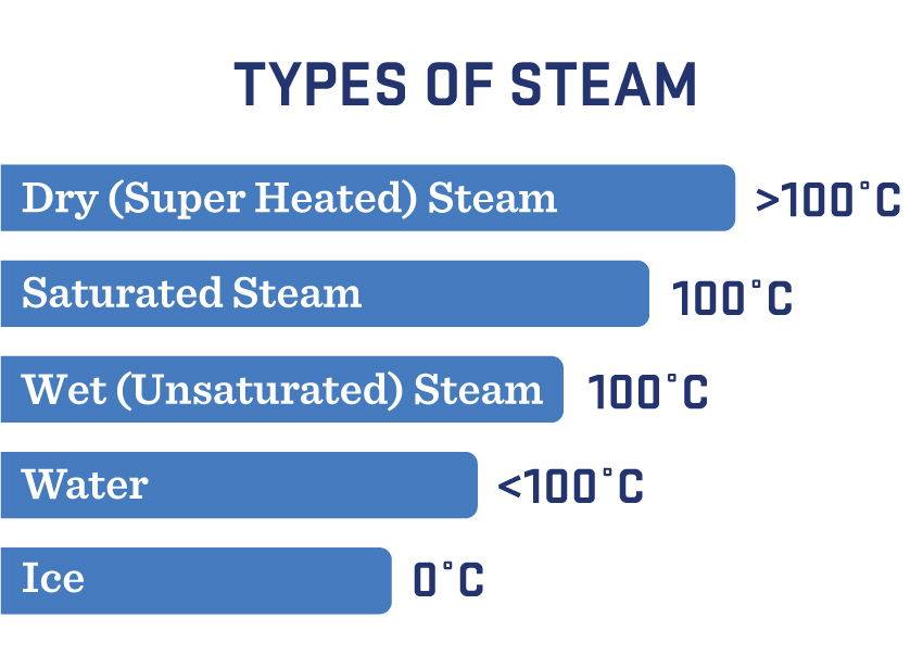 Different Types of Steam Generation in Industrial Applications