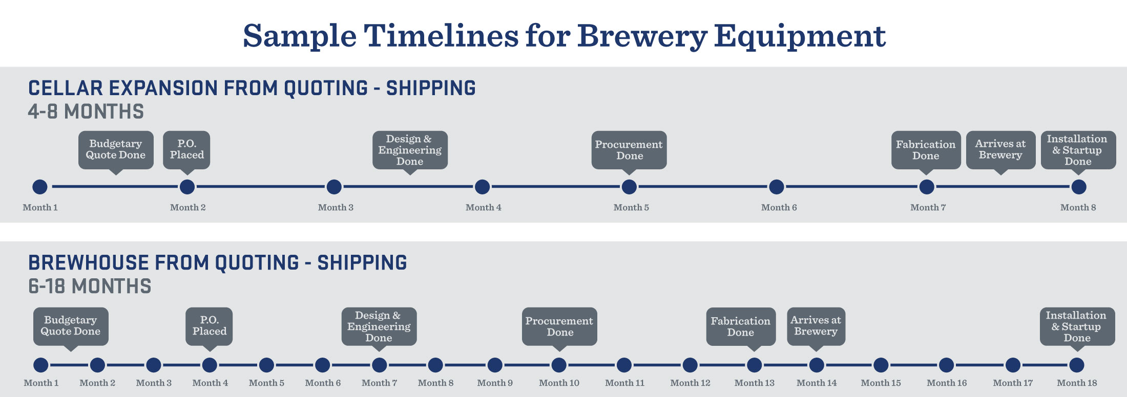 Brewery Equipment Purchasing Timeline
