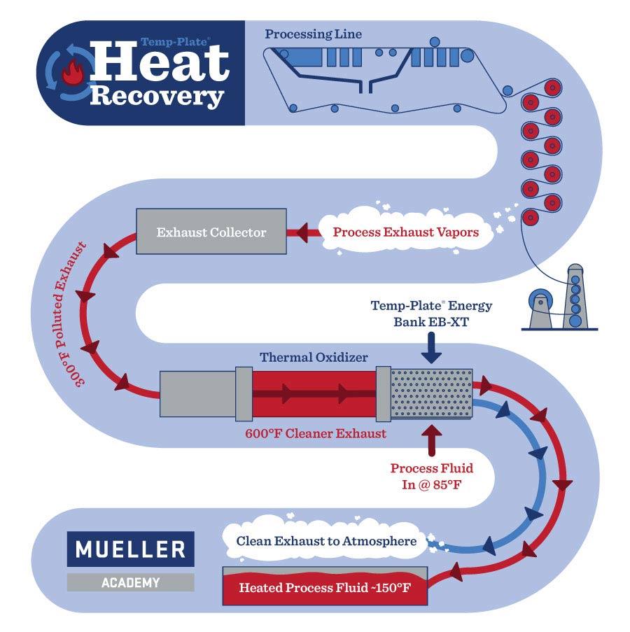 Heat Recovery Process