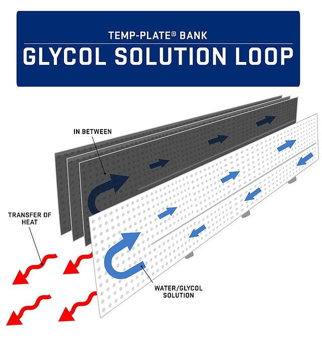 Temp-Plate Bank Glycol Solution Loop Infographic