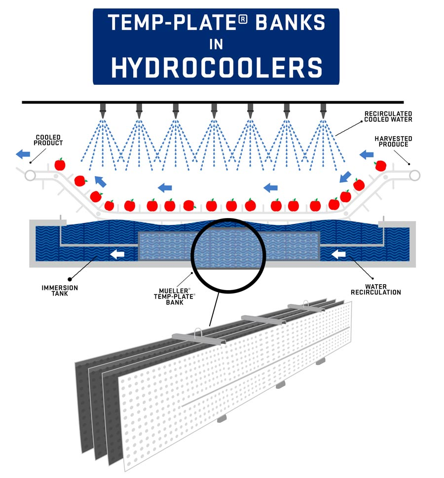 Temp-Plate banks in a hydrocooler infographic