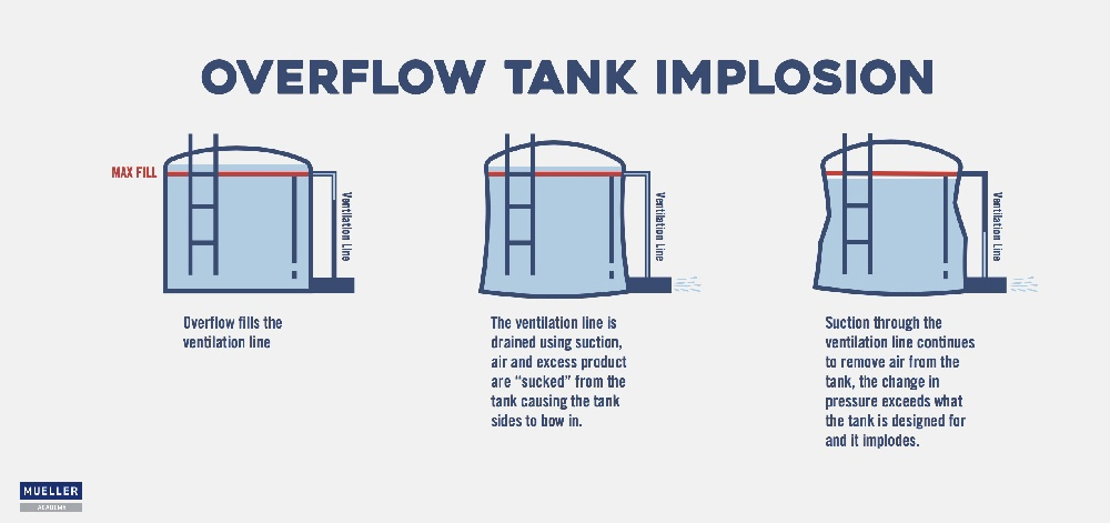 Overflow Tank Implosiong
