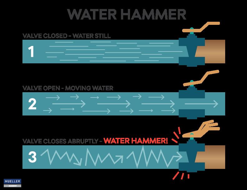 Water Hammering Diagram.png