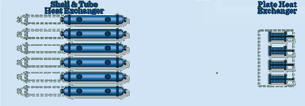 Plate Heat Exchanger Size Comparison