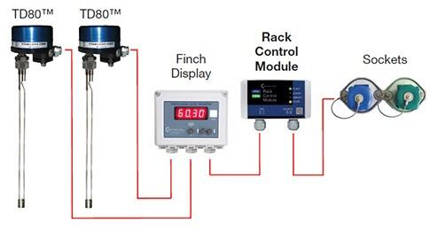 Titan Logix rack control module