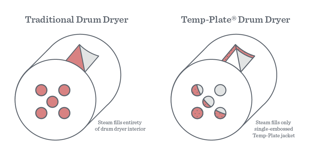 Traditional-Drum-vs-Temp-Plate-Drum