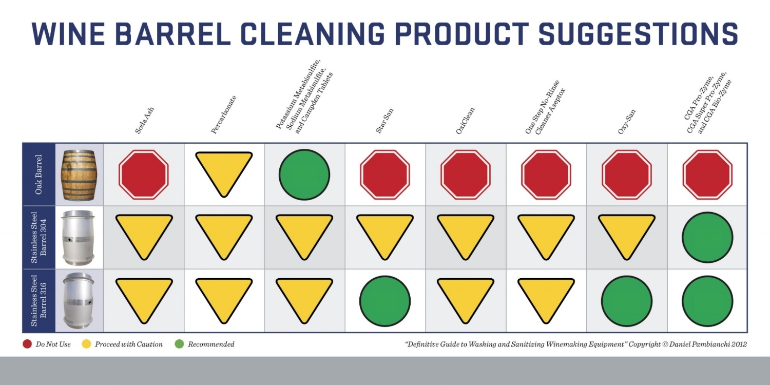 Wine Barrel Cleaning Chart