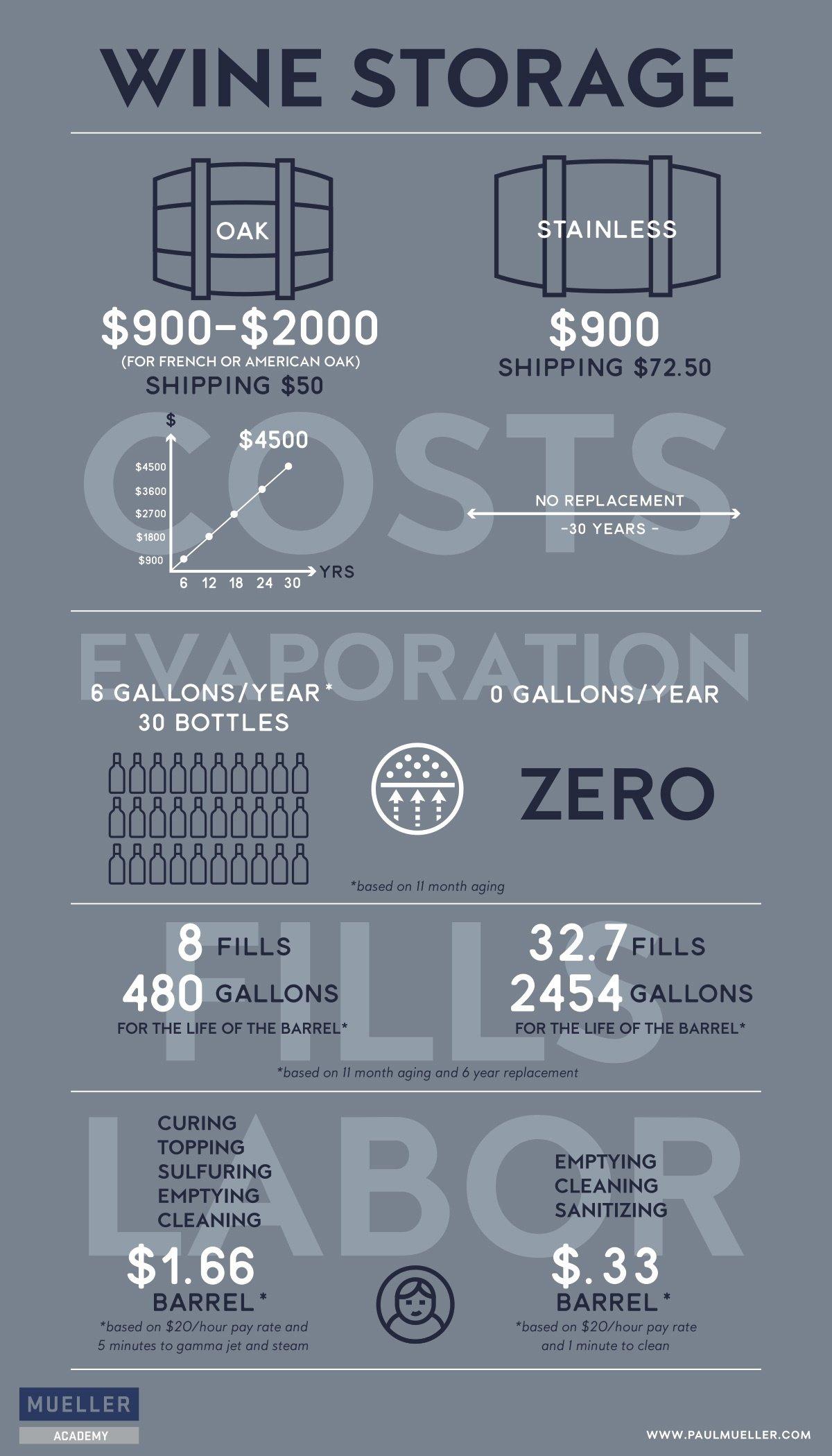 wine barrel comparison infographic