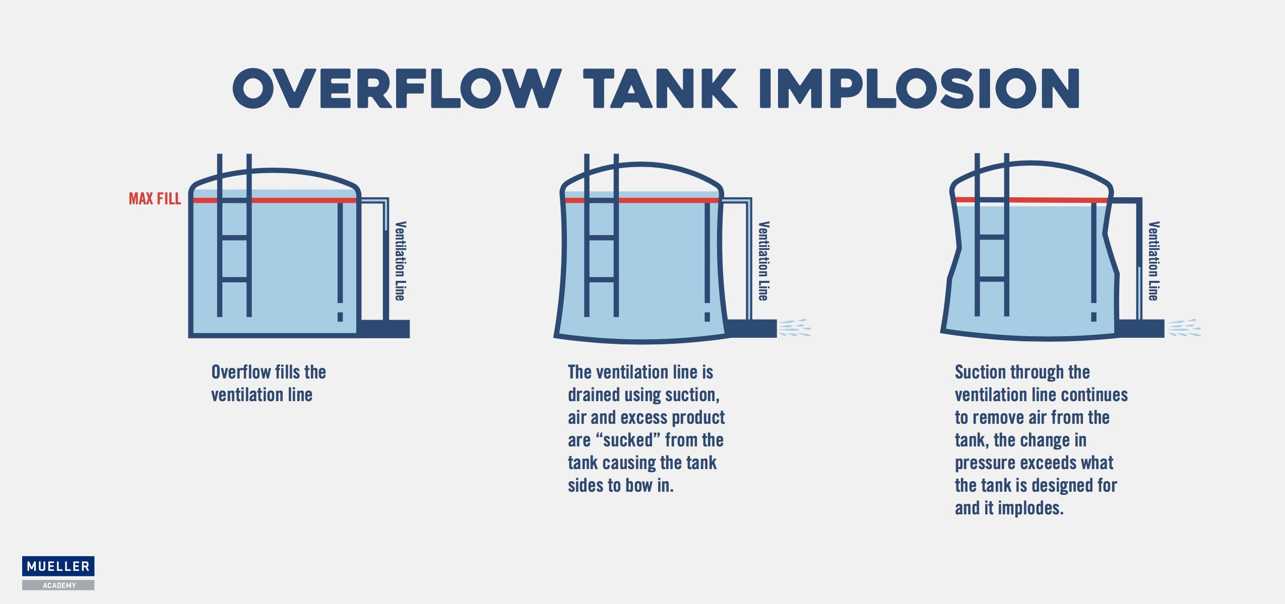 Top 4 Causes of Implosions in Tanks